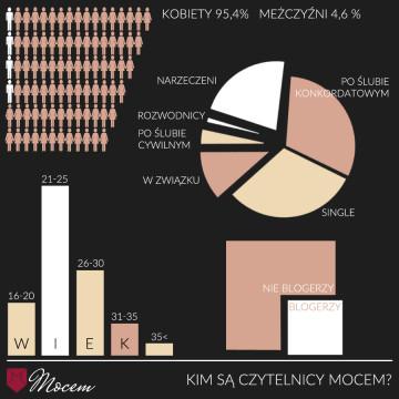 Infografiki zpodsumowaniem ankiety