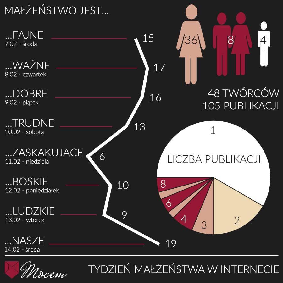 Międzynarodowy Tydzień Małżeństwa - akcja blogerska - Tydzień Małżeństwa winternecie